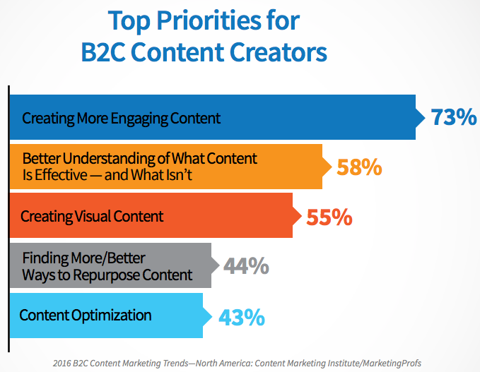 b2c-content-priorities.png